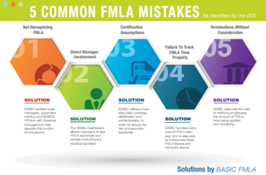 Failure to Recognize FMLA: The First of Five Common FMLA Mistakes